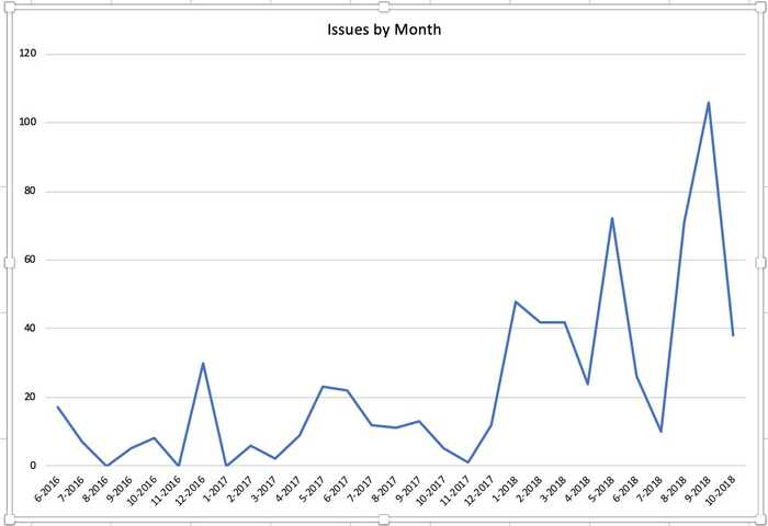 Issues by month